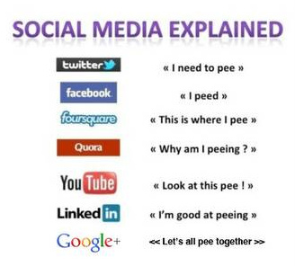 20 Stunning Social Media Facts and Figures