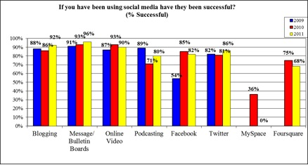 Is social media successful for you?