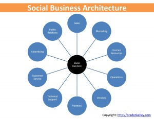 Social Business Architecture Ecosystem