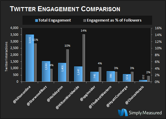 Image of Audience Engagement via Twitter for Hotels