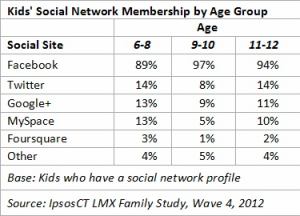 Social Network Membership by Age Group