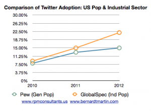 Twitter Adoption comparison industrial sector vs general population PEW GlobalSpec via @RPMconsultants
