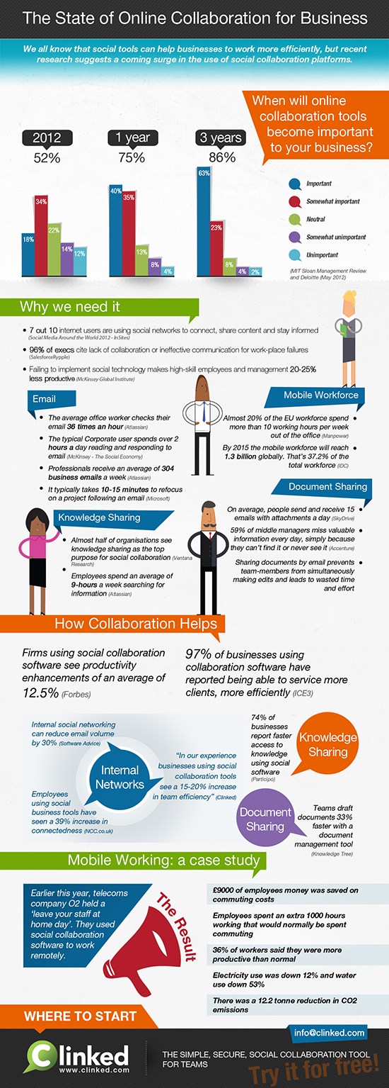 Clinked Social Business Collaboration Infographic