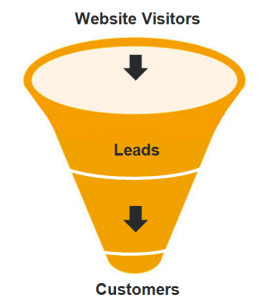 the funnel should be part of your inbound marketing strategy