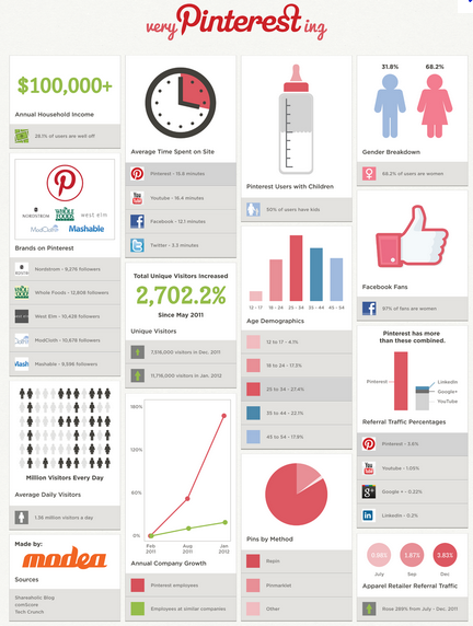 How to Use Pinterest for Business - Infograph