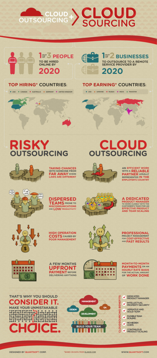 Cloudsourcing - Risky Outsourcing vs Cloud Outsourcing Infografic