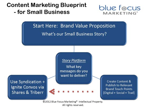 10 Steps to Create A Content Marketing Blueprint For Small Business