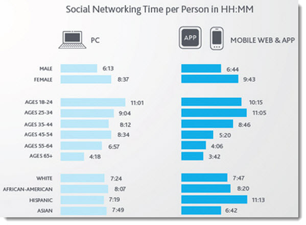 Growth in Time spent on social networks on mobile