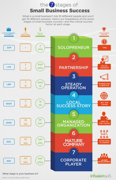 Seven-Stage-of-Small-Business-Success
