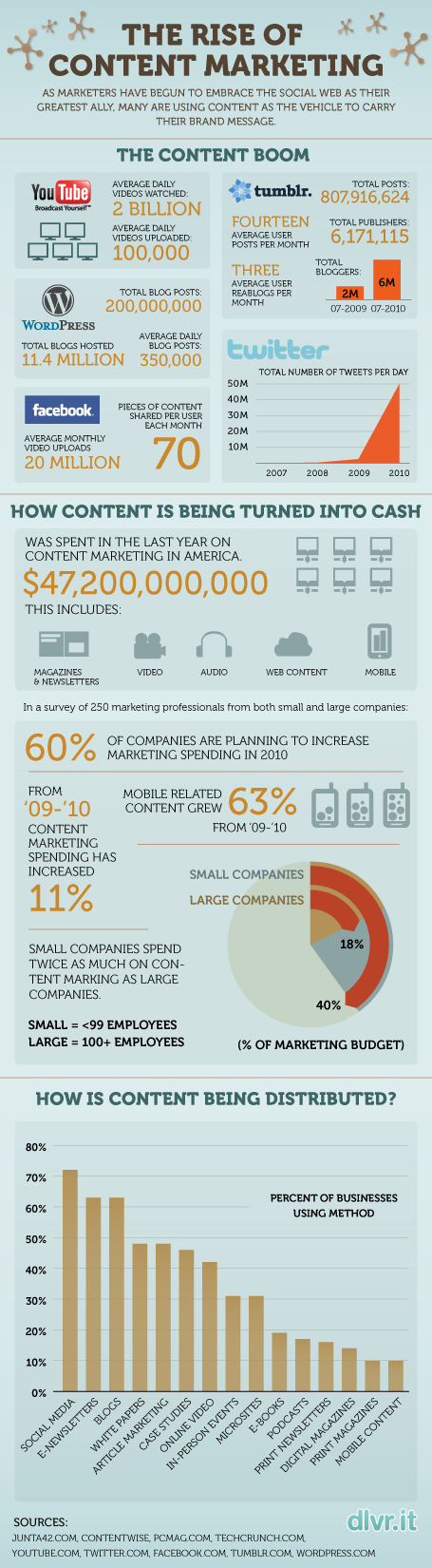 Content Marketing Infographic1.png.scaled5001 Lead Generation with Inbound Marketing and PPC Advertising done right!