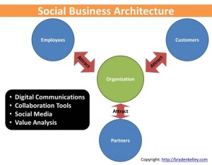 Social Business Attraction