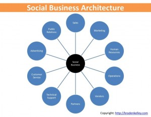 Social Business Connections