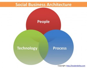 Social Business Intersections