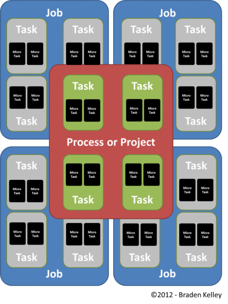 Task-and-Micro-task-Division