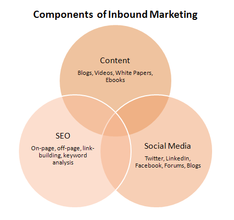 inbound.marketing.ven  Lead Generation with Inbound Marketing and PPC Advertising done right!