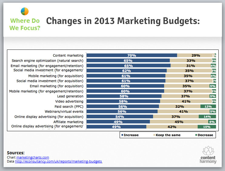 2013 Digital Marketing Budgets