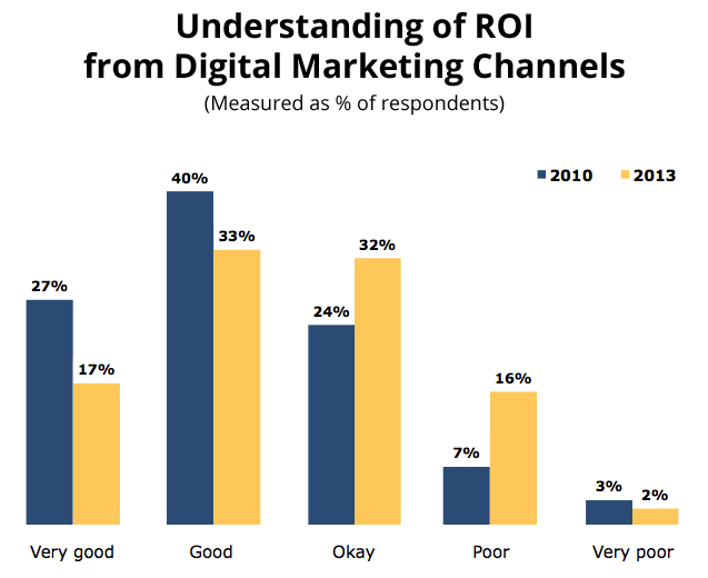 2013 Understanding of Digital Marketing ROI