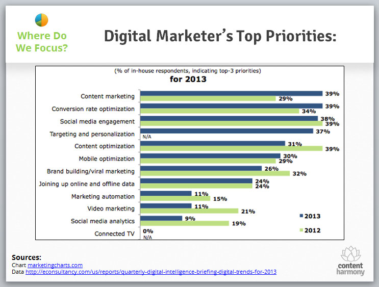 Digital Marketers Top Priorities in 2013