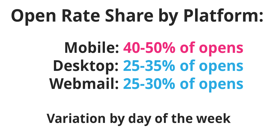 Email Open Rate by Platform