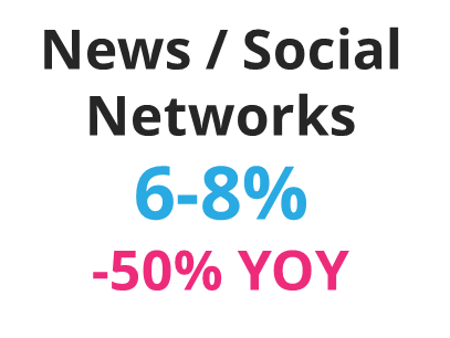 Email Read Rates for News and Social Networks