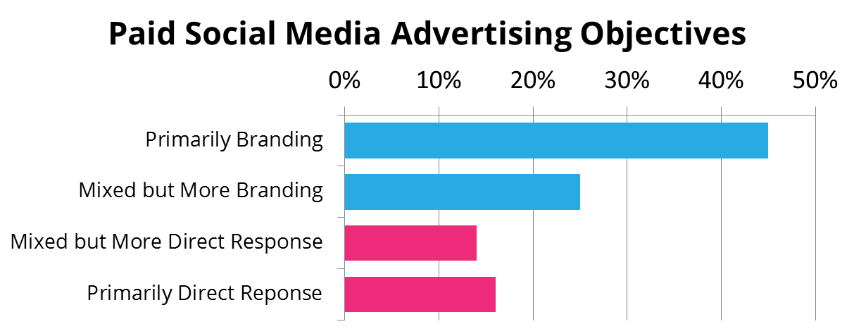 Paid Social Media Ad Objectives