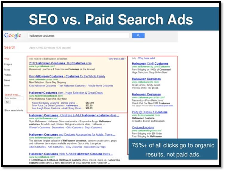 PPC vs Organic Clicks