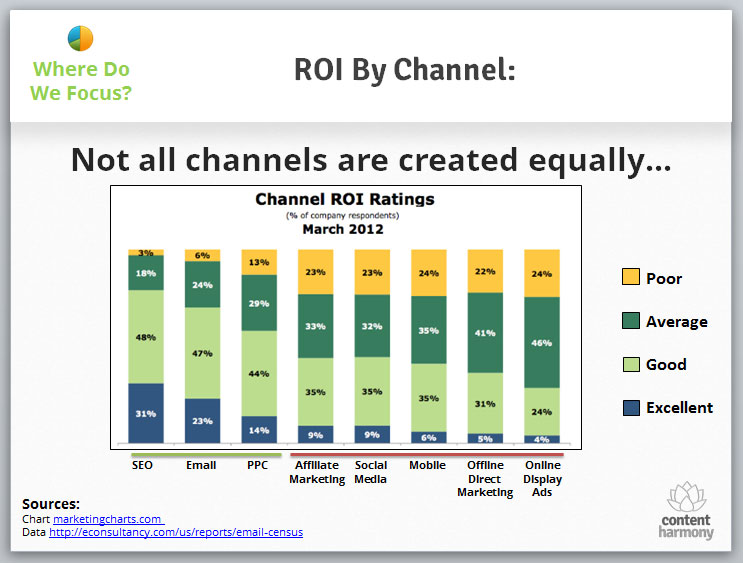 ROI by digital Marketing Channel