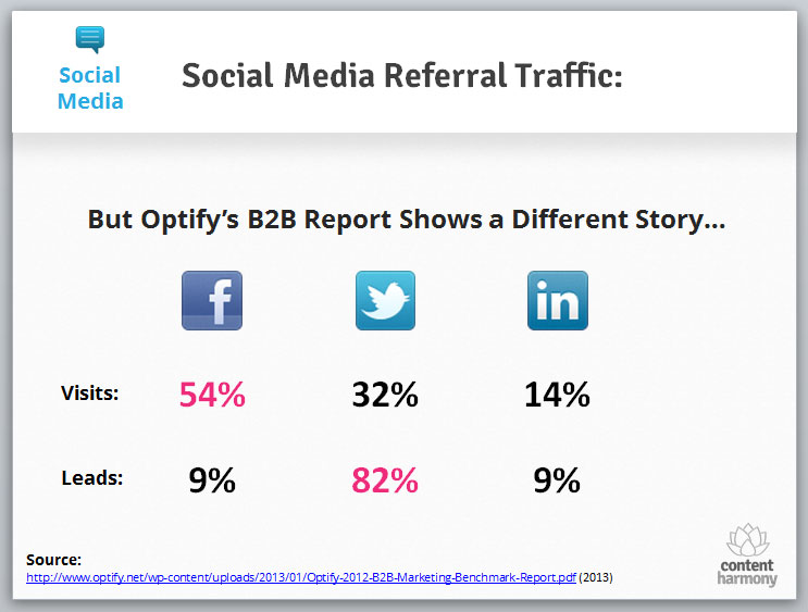 Social Media Referral Traffic - Optify