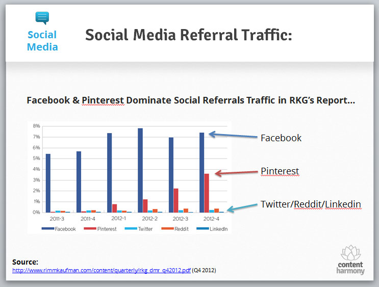 Social Media Referral Traffic
