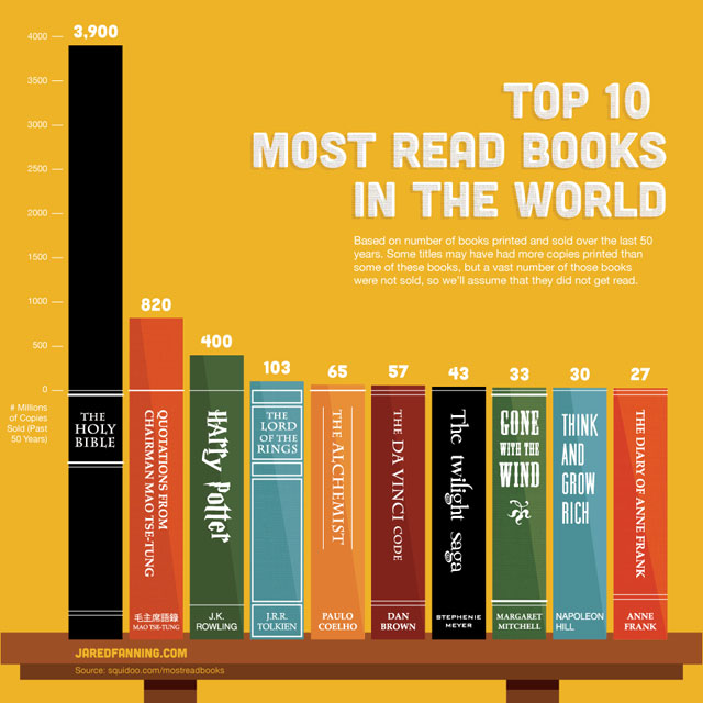 Top 10 Books Infographic