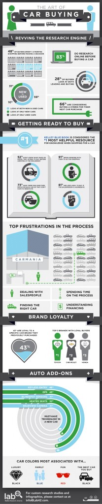 Lab42-Car-Buying-Infographic-Final-Png-for-Web-207x1024