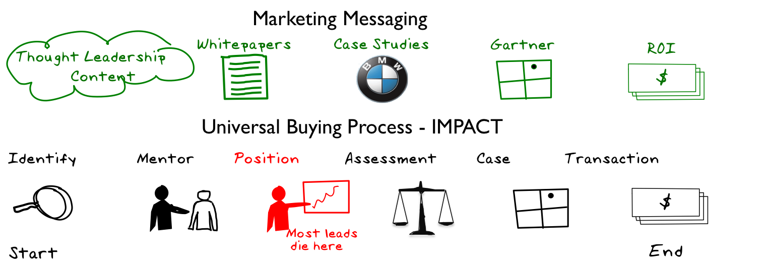 buying message