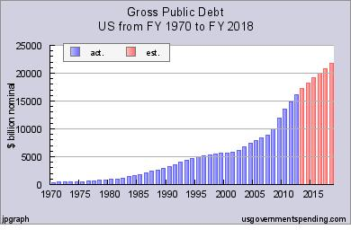 Gross-Public-Debt-Chart