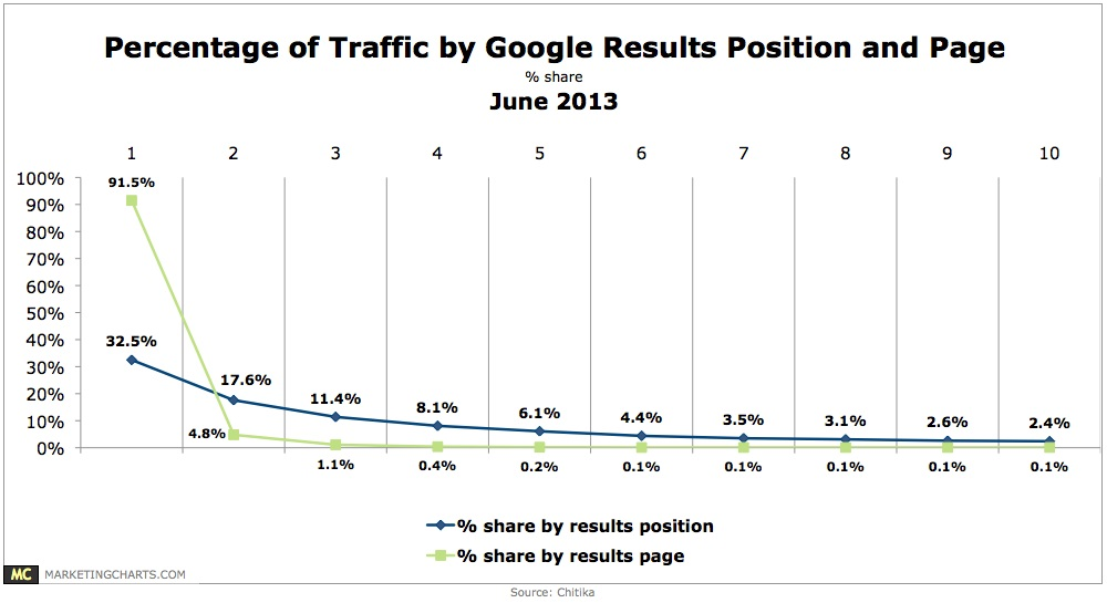 Percentage of Traffic by Google Results Position and Page - marketingcharts