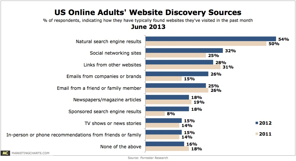 US Online Adults Website Discovery Sources - marketingcharts