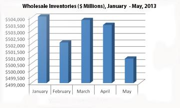 Wholesale-Inventories-Chart