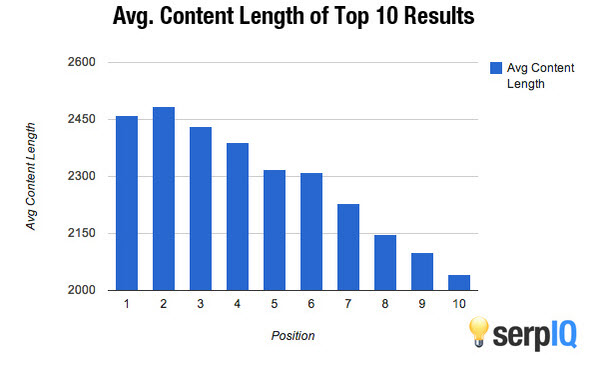 Content length top 10 results