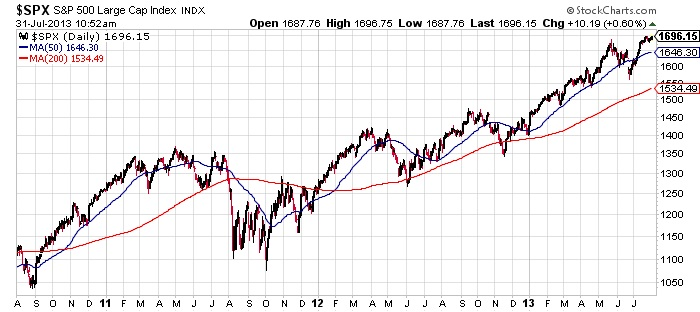 SPX-S-and-P-500-Large-Ca-Index-Chart