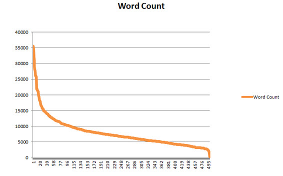 moz 500 posts based on word count
