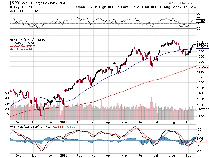 Why the Roaring S&P 500 Is Really Showing Signs of Weakness