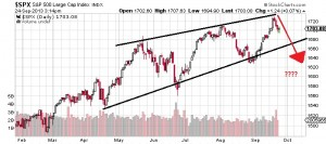 Should You Prepare for a Downturn in Key Stock Indices?