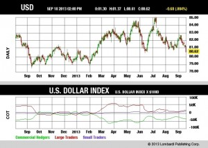 U.S.-Dollar-Index-Chart