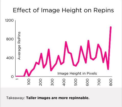 Tall Images Are More Repinnable on Pinterest
