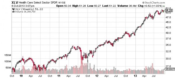 XLV-Health-Care-Select-Sector-SPDR-NYSE-Chart