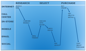 Great customer service means understanding the customer journey