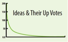 Ideas and Votes