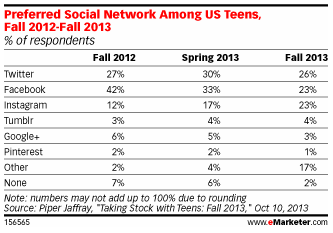Is Twitter Better Than Facebook for Targetting Teens