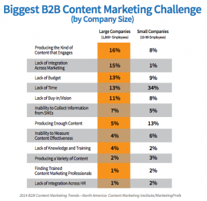 Biggest B2B Marketing Challenge by Company Size from IAB's B2B Content Marketing report