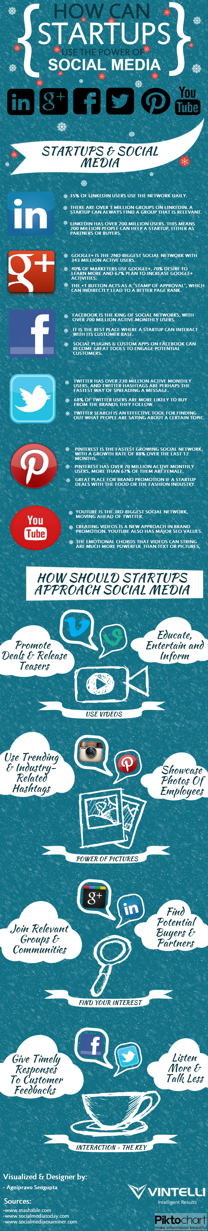 How Can Startups Use The Power Of Social Media