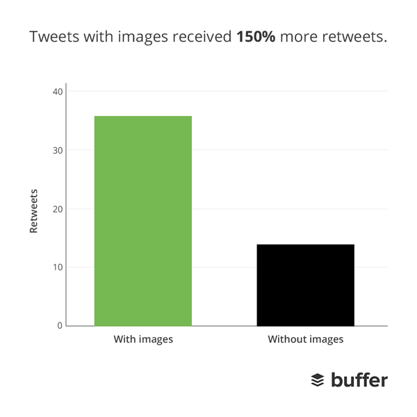 Images Get More Retweets on Twitter